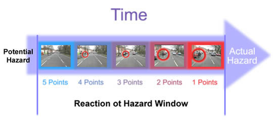 Hazard perception test tips